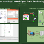 Automated Linked Open Data Publishing