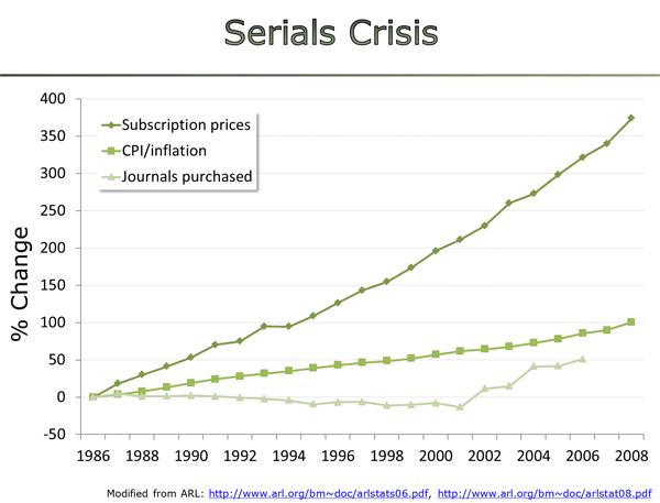 serials crisis